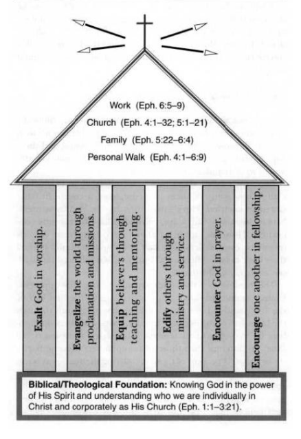 Healthy Church Graphic